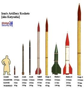 Iran's Missiles